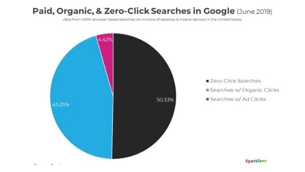 posição zero do google é bom